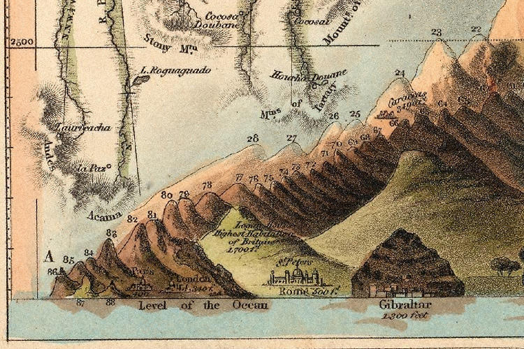 Foto: http://www.fastcodesign.com/3022231/infographic-of-the-day/fascinating-chart-from-1800s-maps-worlds-tallest-mountains#5