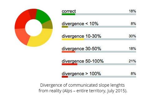 Statistici - acuratețea lungimilor promovate în comunicările turistice.