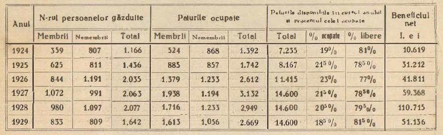 Foto: Boabe de Grâu nr. 3/1930